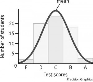 132.20.bell-curve